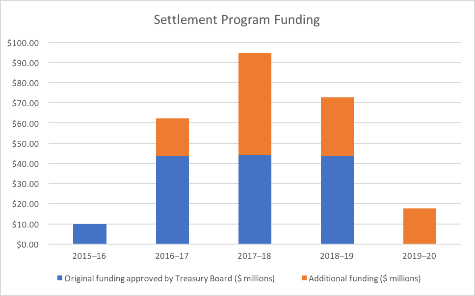 Settlement Program Funding