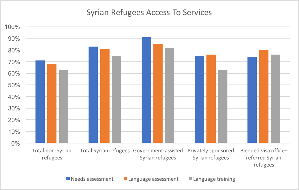 Syrian Refugees Access To Services