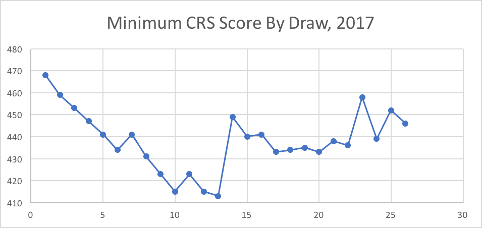 Minimum CRS Score By Draw, 2017