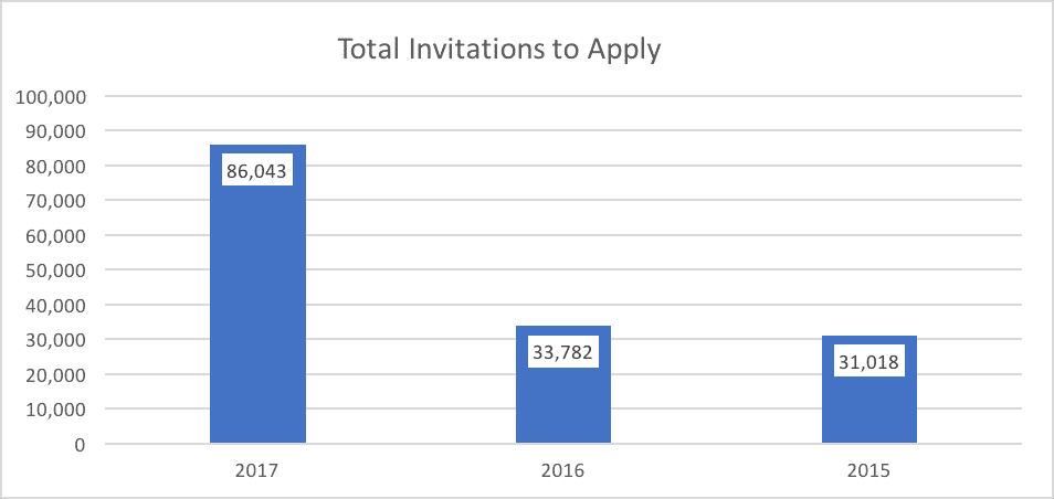 Total Invitations to Apply