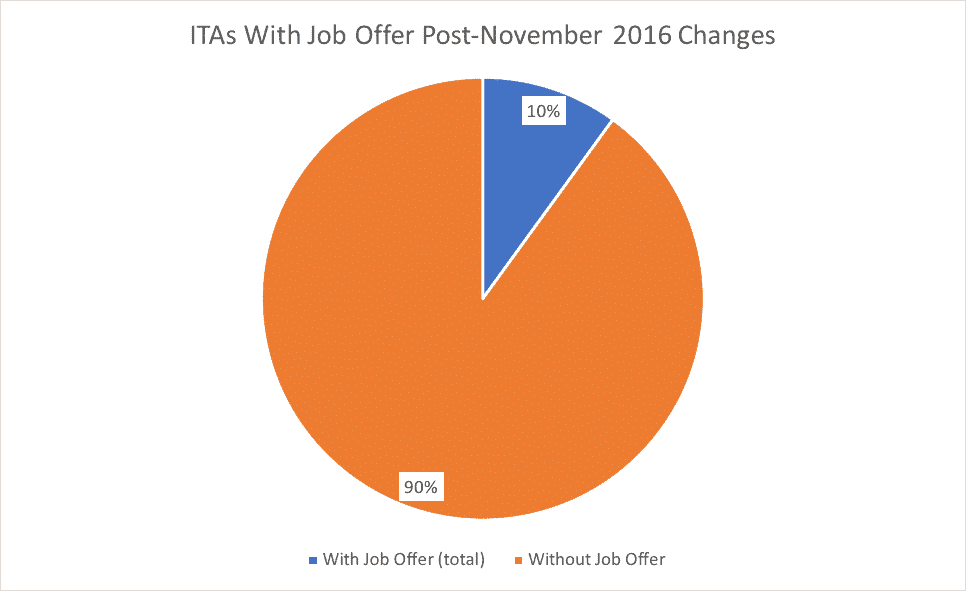 ITAs With Job Offer Post-November 2016 Changes