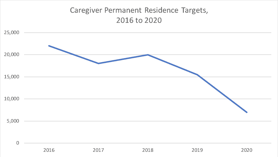 Caregiver Permanent Residence Targets 2016 to 2020