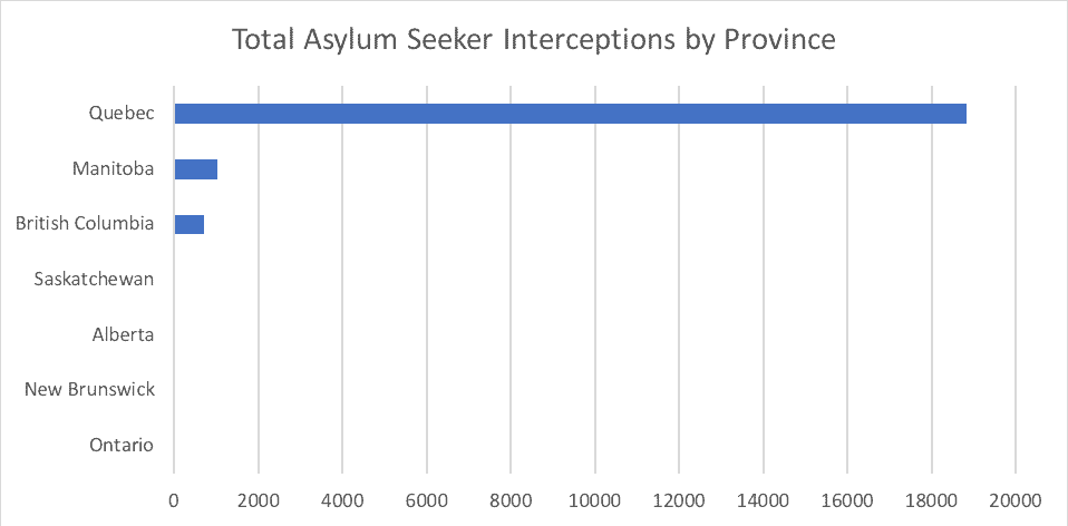 Total Asylum Seeker Interceptions by Province