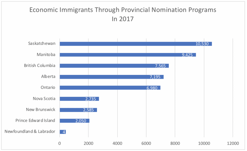 Economic Immigrants Through Provincial Nomination Programs In 2017