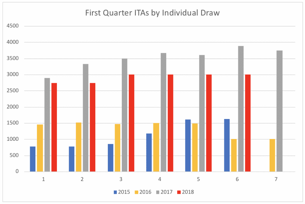 First Quarter ITAs by Individual Draw