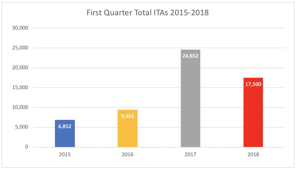 First Quarter Total ITAs 2015-2018