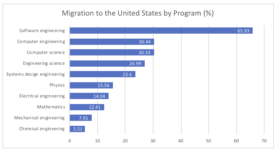 Migration to the United States by Program (%)