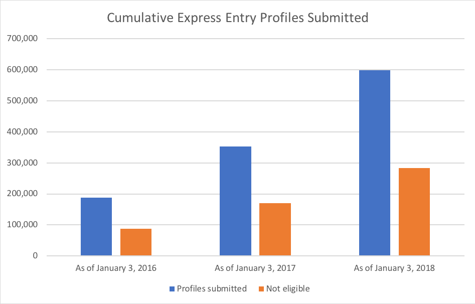 Cumulative Express Entry Profiles Submitted