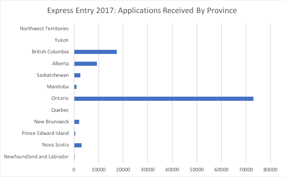 Express Entry 2017- Applications Received By Province