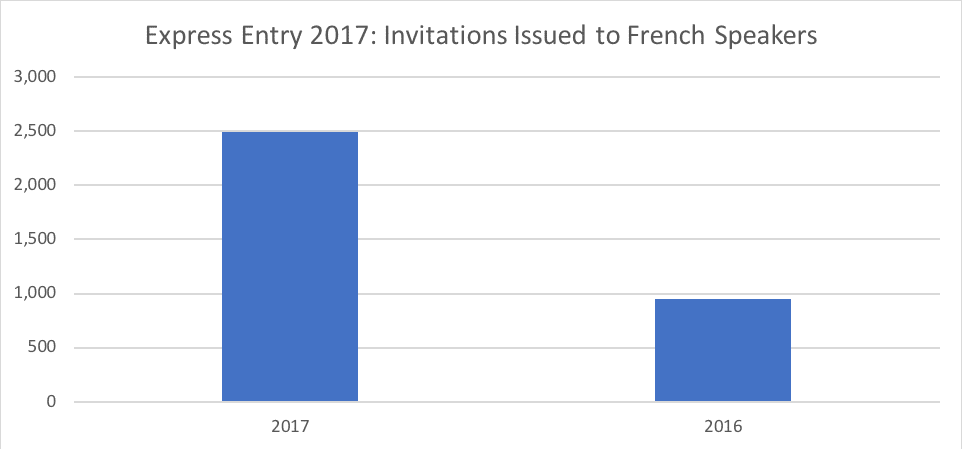 Express Entry 2017- Invitations Issued to French Speakers