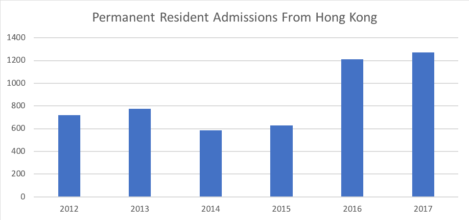 Permanent Resident Admissions From Hong Kong