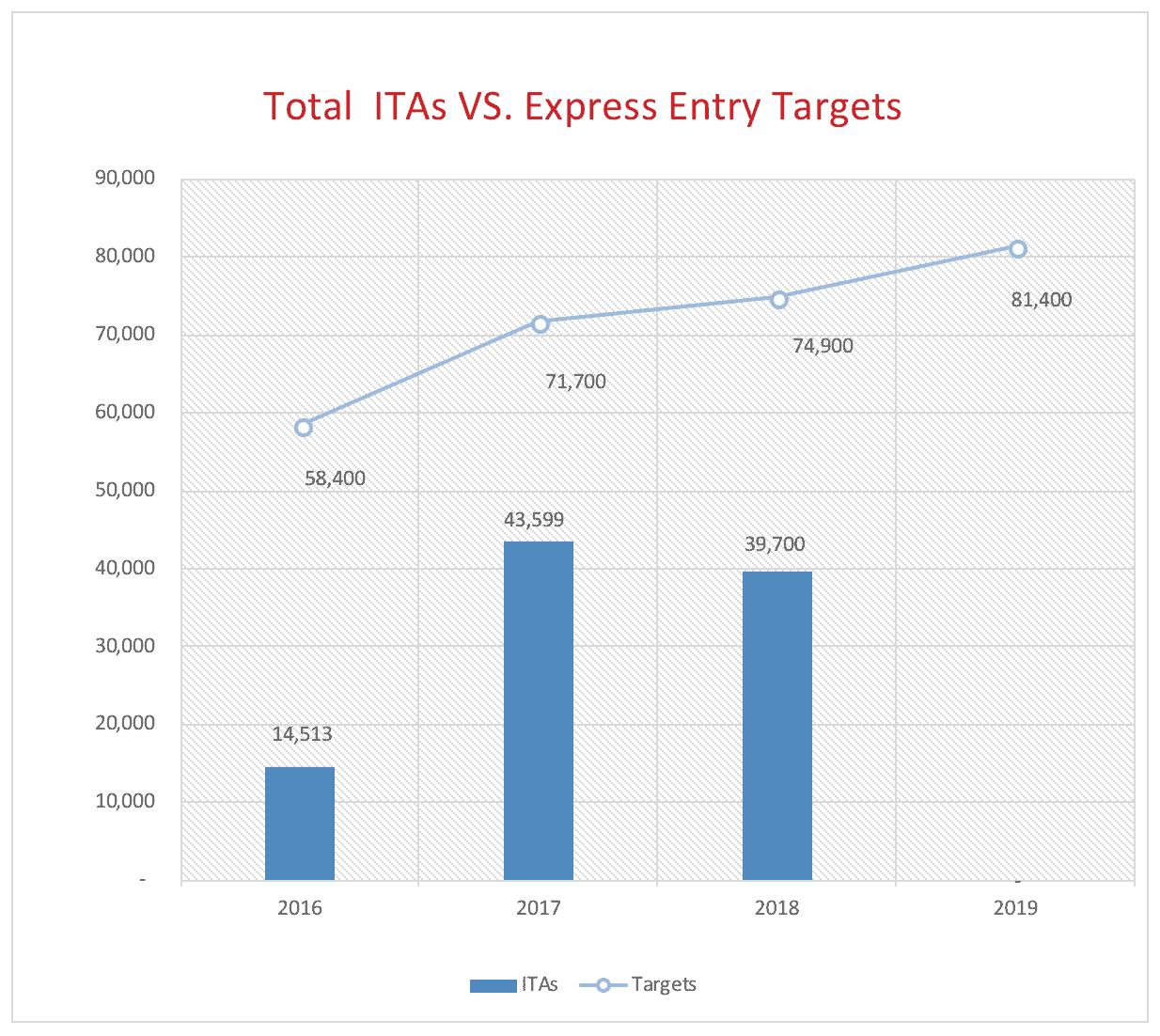 Total ITAs VS. Express Entry Targets