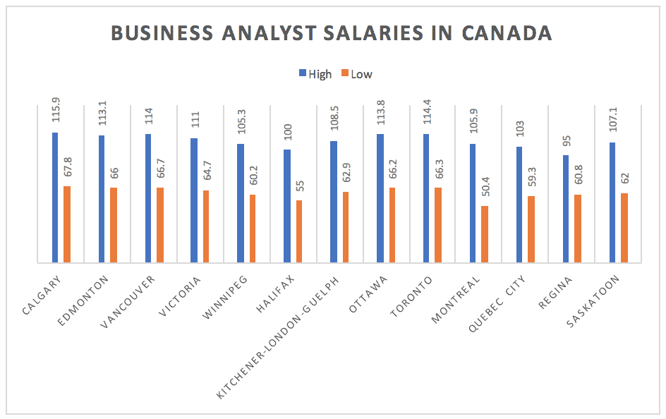 Business Analyst Salaries In Canada