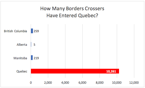 How Many Borders Crossers Have Entered Quebec