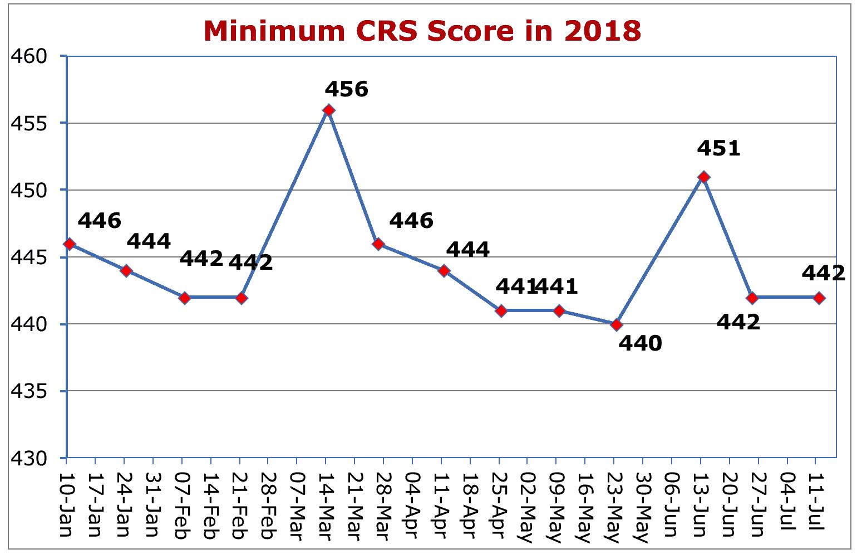 Minimum CRS Score in 2018