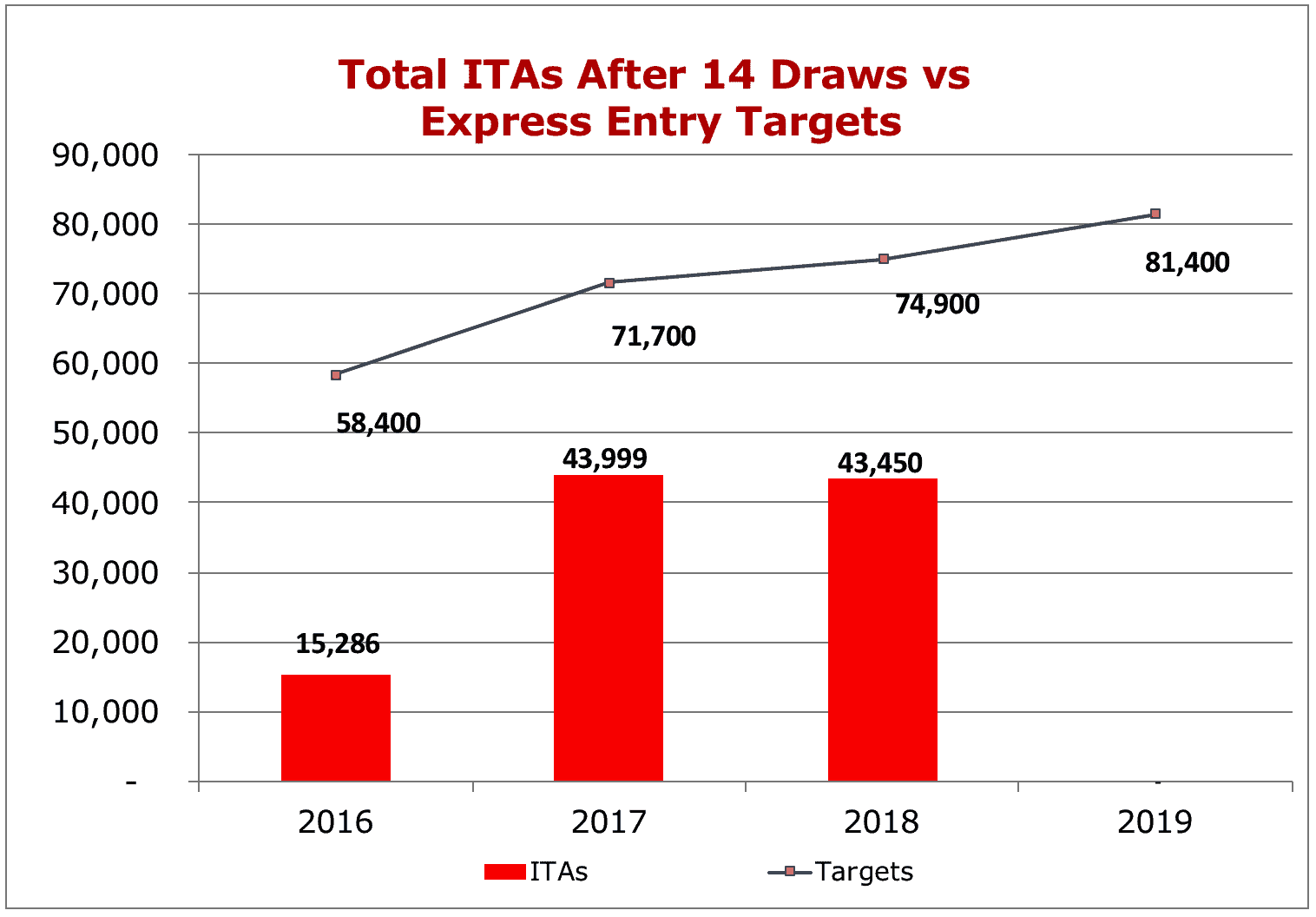 Total ITAs After 14 Draws vs Express Entry Targets