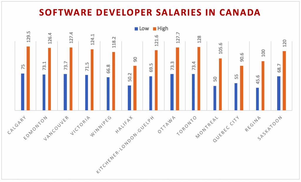 Software developer salaries in canada