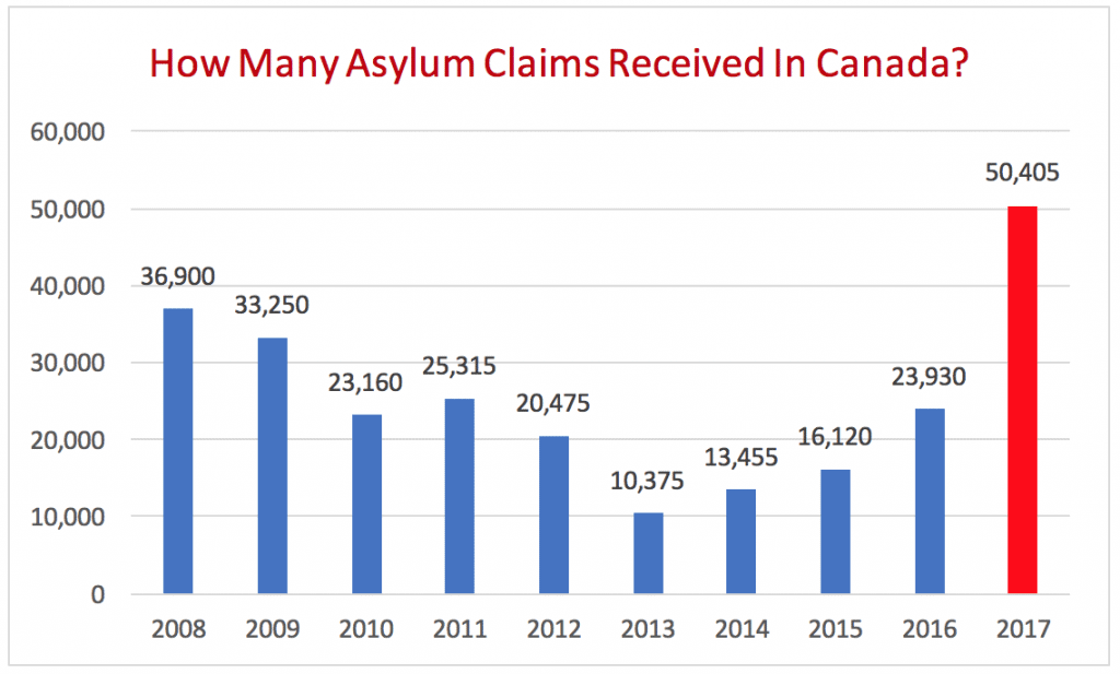 How Many Asylum Claims Received In Canada?