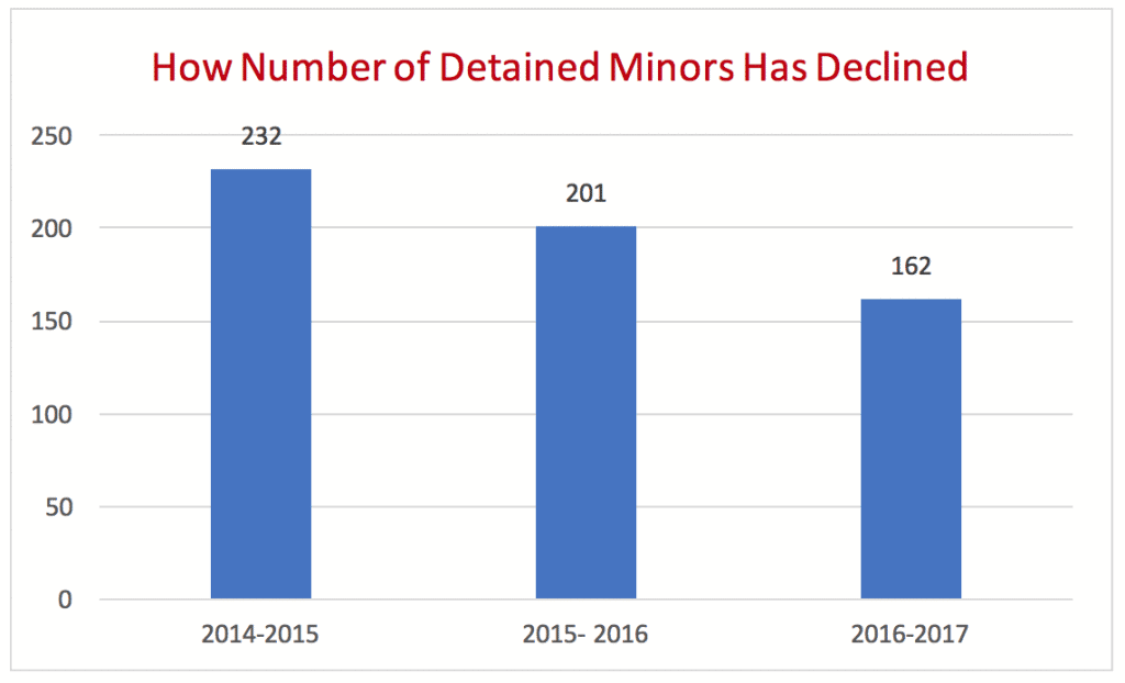 How Number of Detained Minors Has Declined