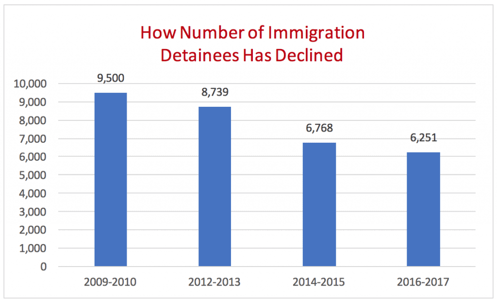 How Number of Immigration Detainees Has Declined