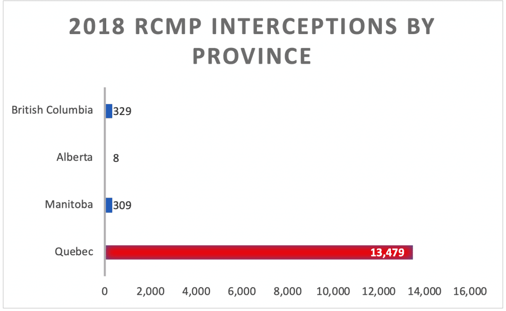 2018 RCMP Interceptions By Province