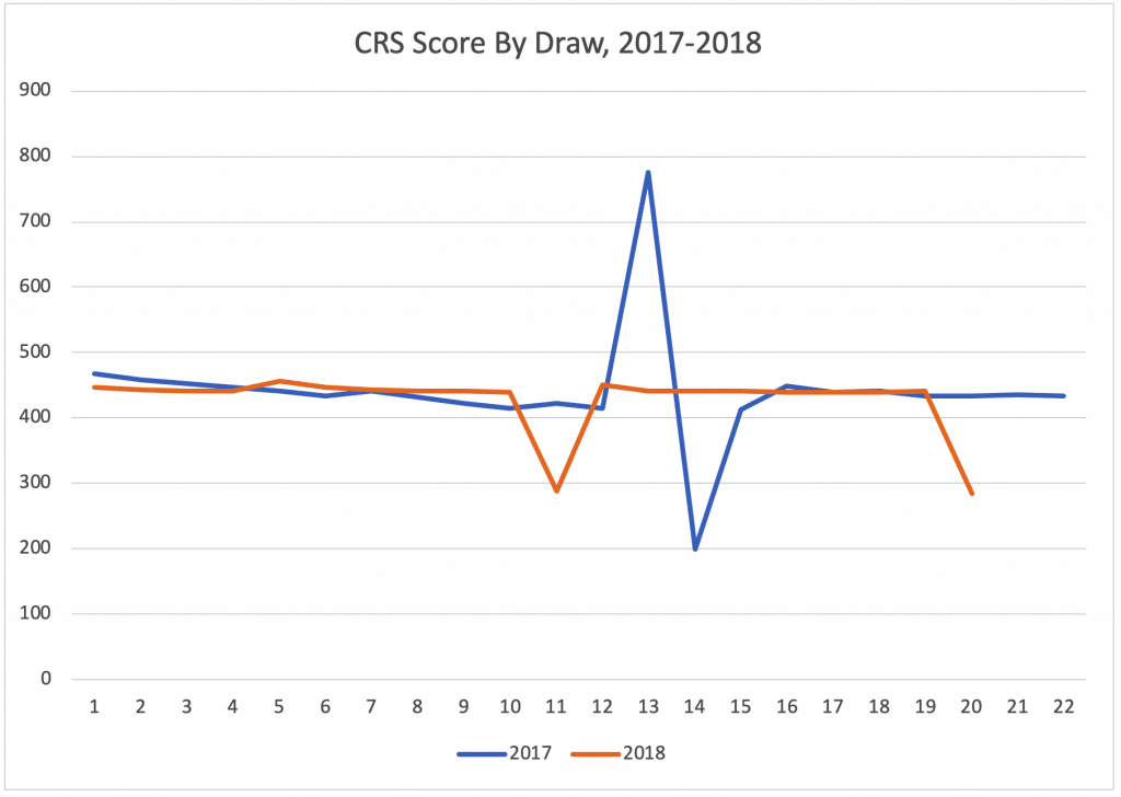 CRS Score By Draw, 2017-2018