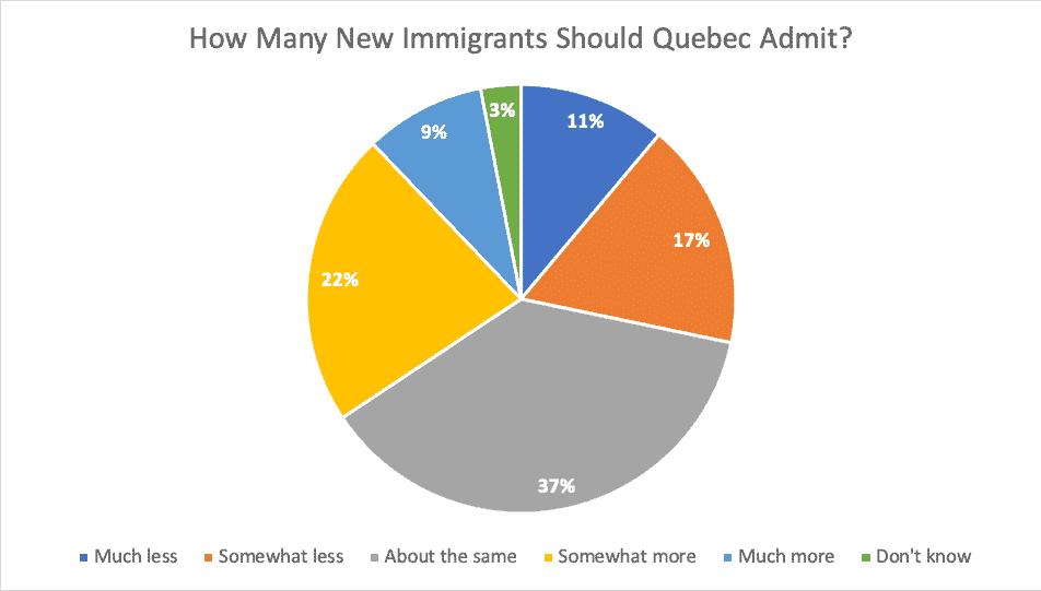How Many New Immigrants Should Quebec Admit
