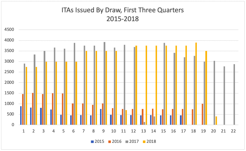 ITAs Issued By Draw, First Three Quarters 2015-2018