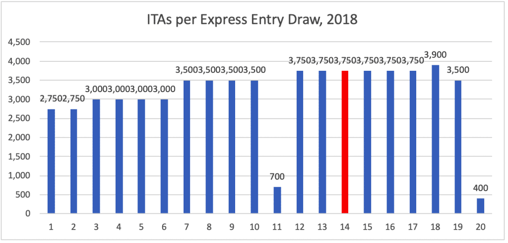 ITAs per Express Entry Draw, 2018.