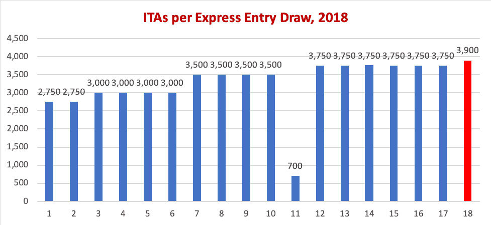 ITAs per Express Entry Draw, 2018