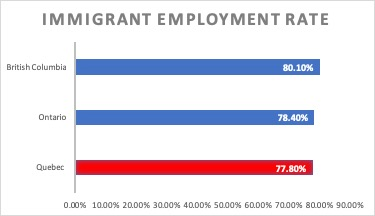 Immigrant Employment Rate