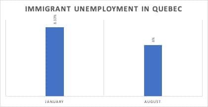 Immigrant Unemployment in Quebec