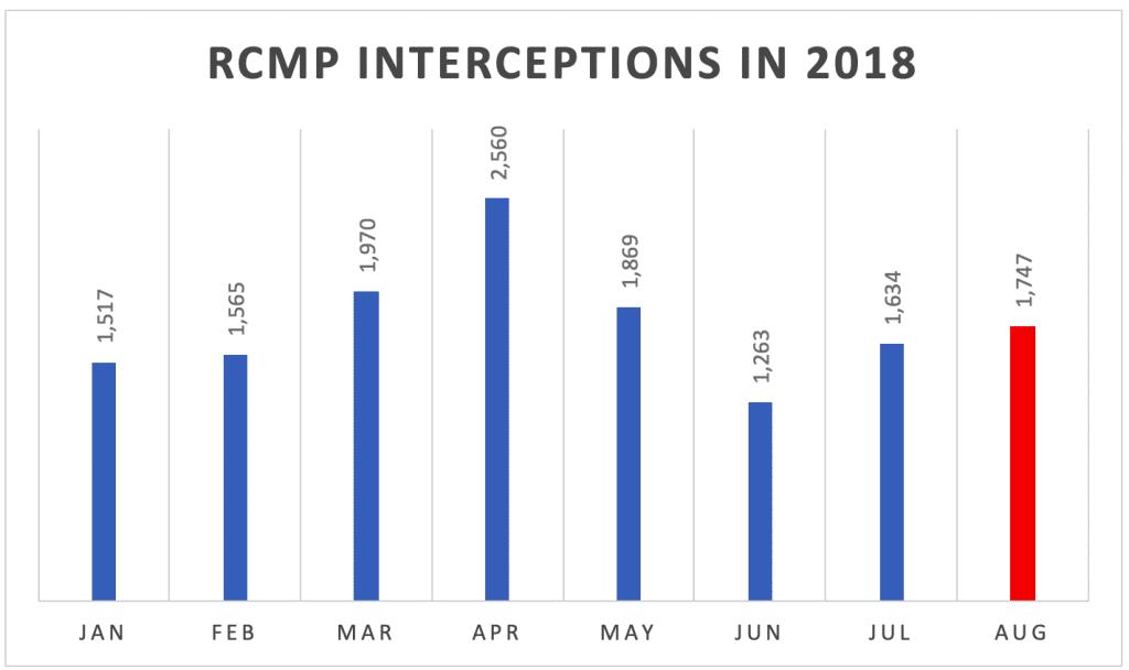 RCMP Interceptions In 2018