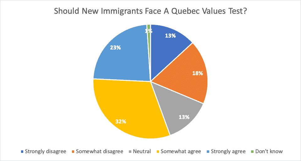Should New Immigrants Face A Quebec Values Test