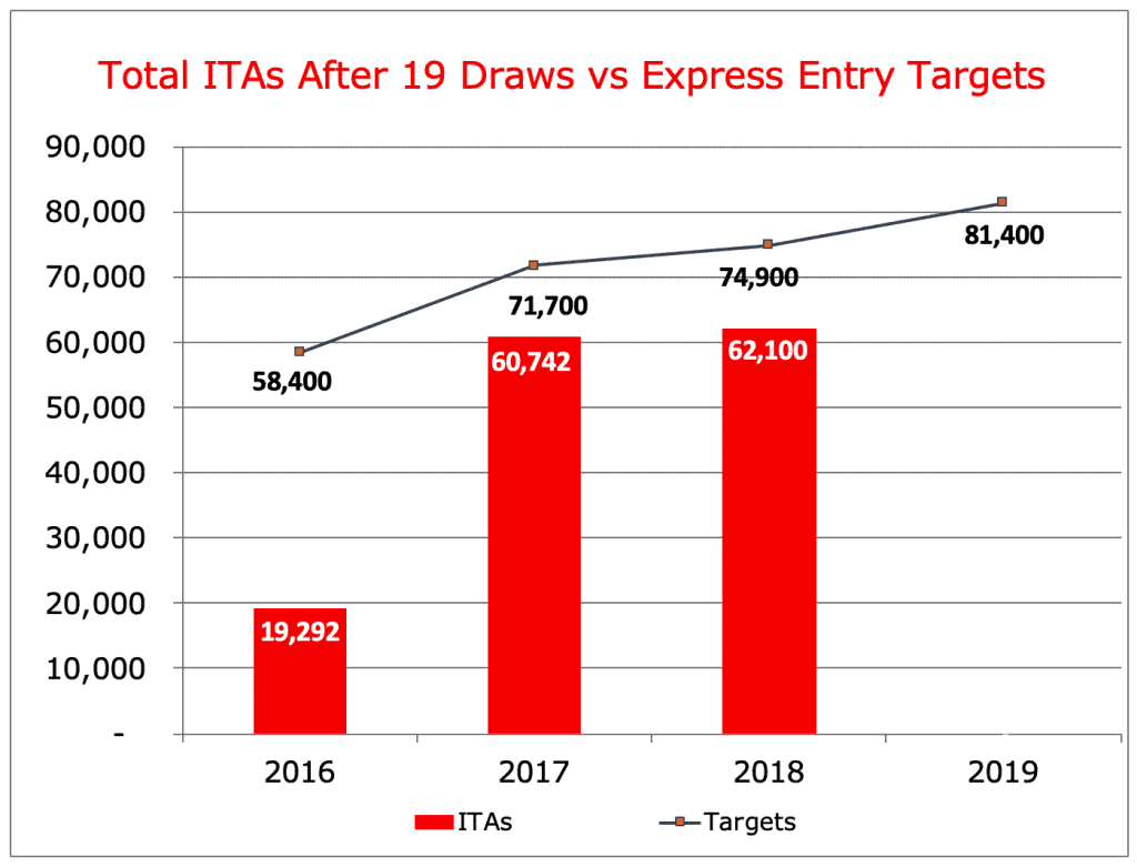 Total ITAs After 19 Draws vs Express Entry Targets