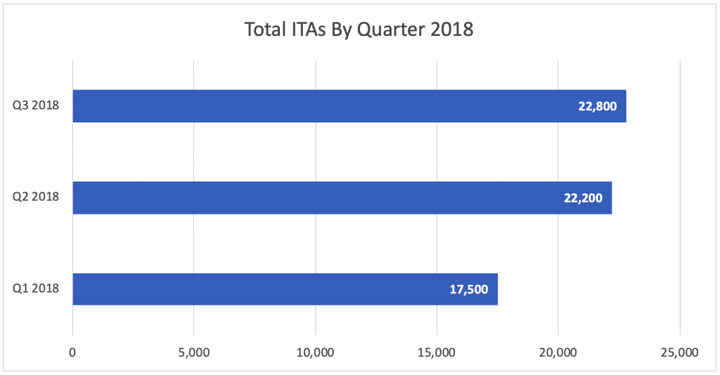 Total ITAs By Quarter 2018