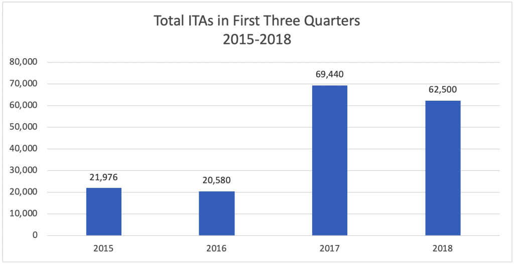 Total ITAs in First Three Quarters 2015-2018