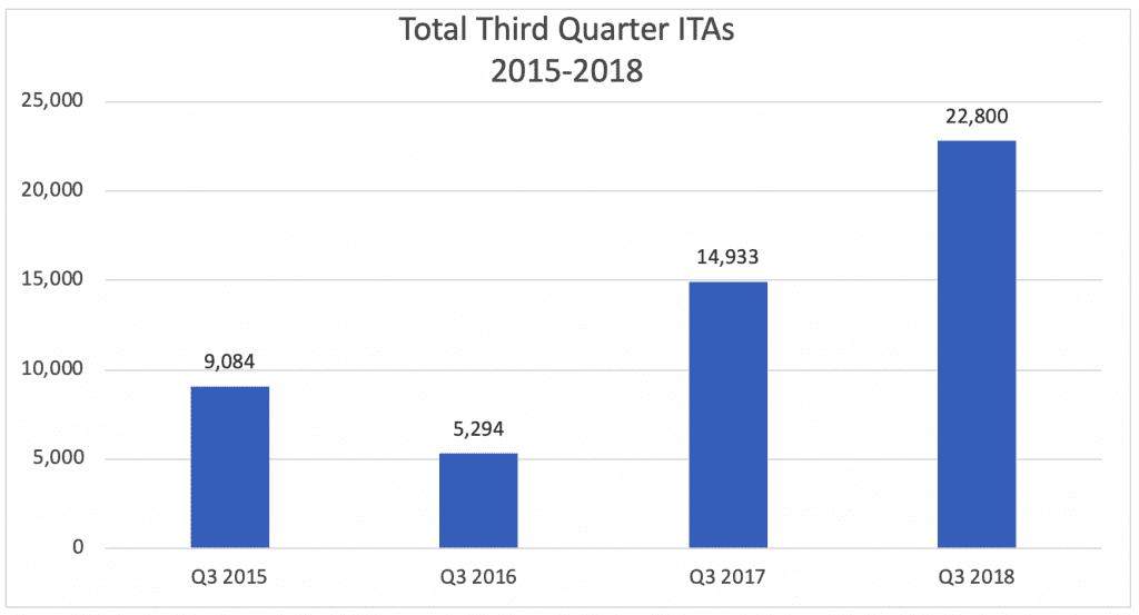 Total Third Quarter ITAs 2015-2018