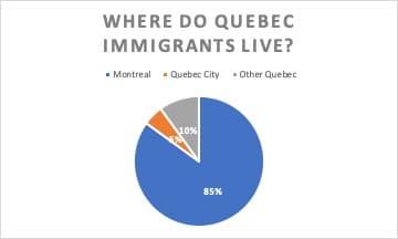 Where Do Quebec Immigrants Live