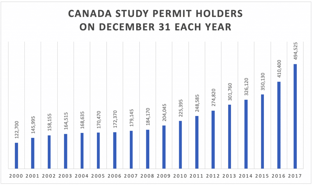 Canada Study Permit Holders On December 31 Each Year