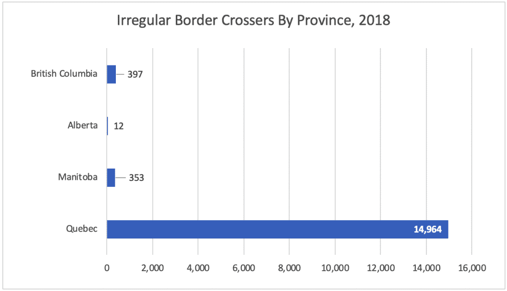 Irregular Border Crossers By Province 2018