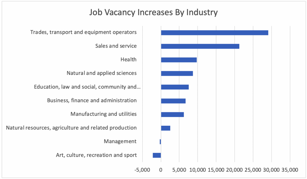 Job Vacancy Increases By Industry