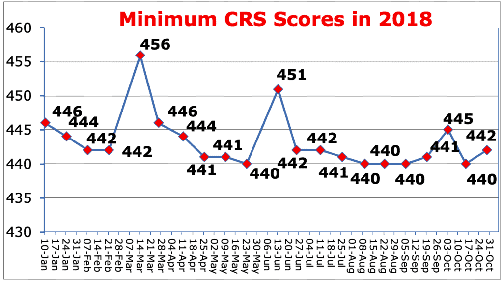 Minimum CRS Scores in 2018