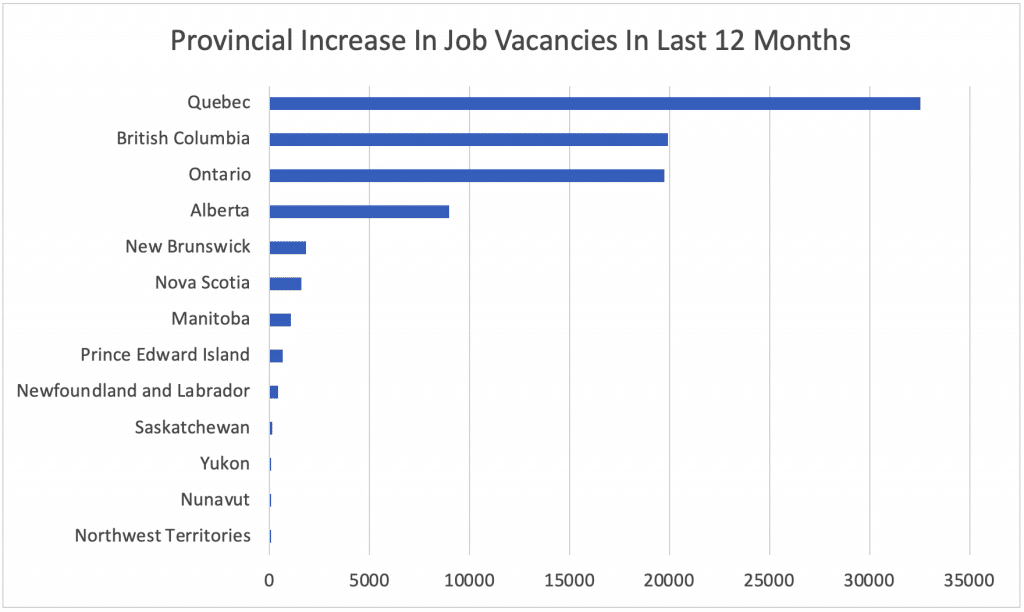 Provincial Increase In Job Vacancies In Last 12 Months