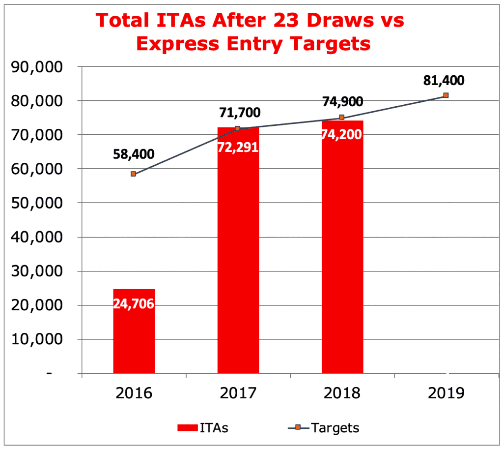 Total ITAs After 23 Draws vs Express Entry Targets
