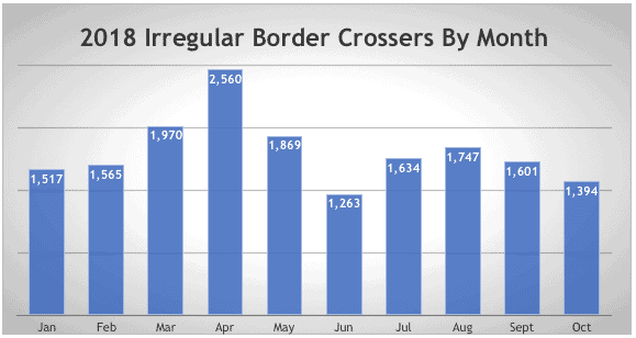 2018 Irregular Border Crossers By Month
