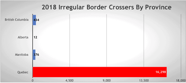 2018 Irregular Border Crossers By Province