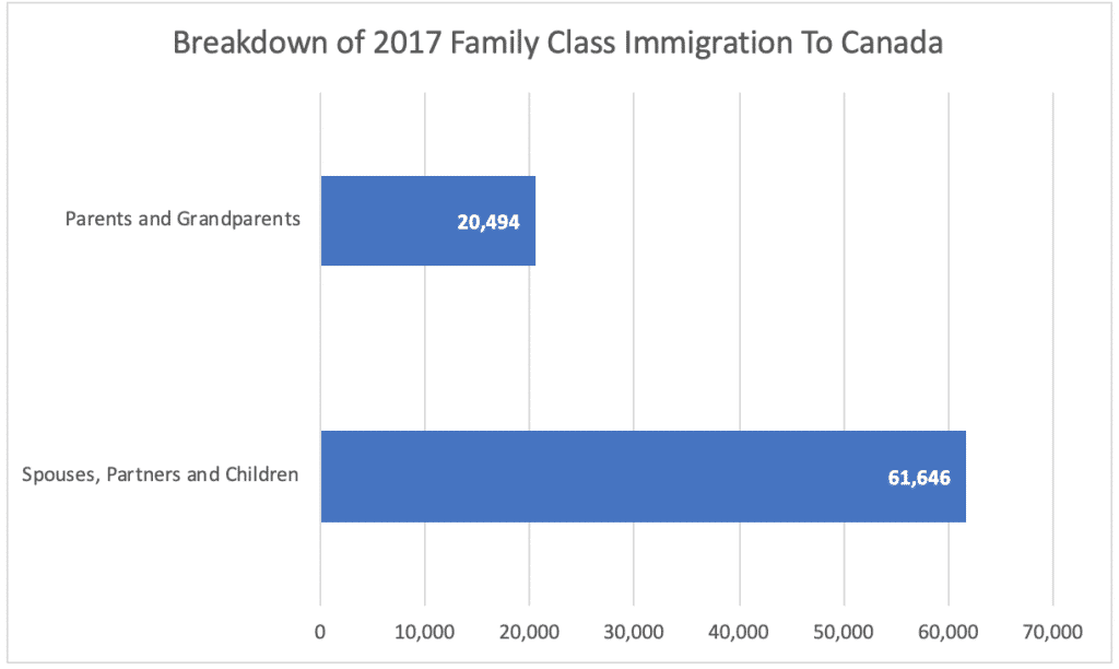 Breakdown of 2017 Family Class Immigration To Canada