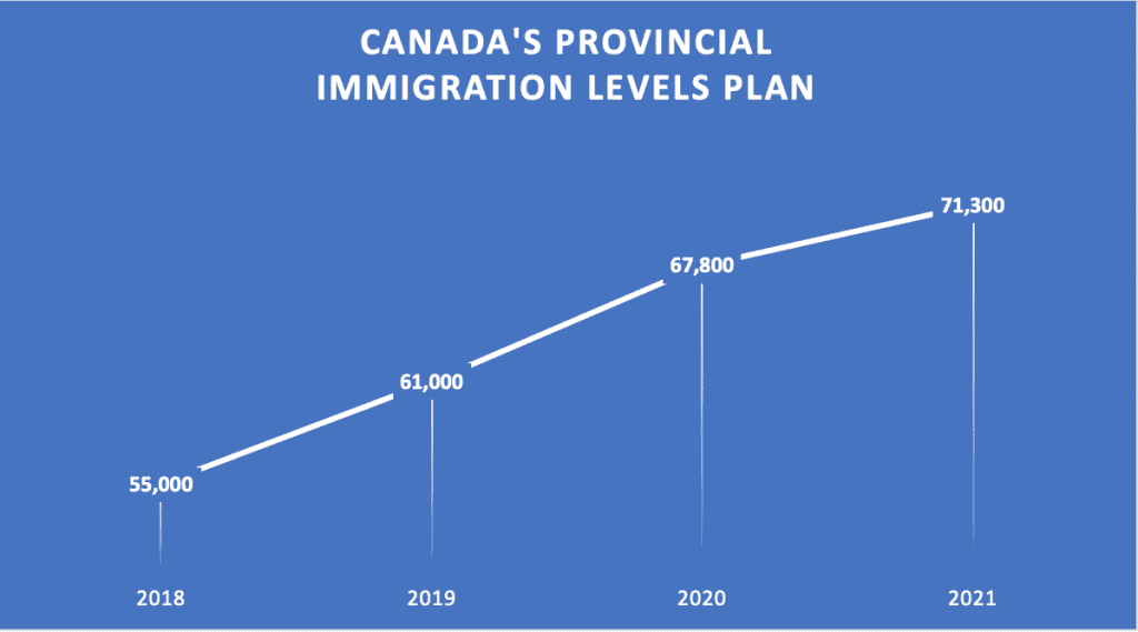 Canada provincial immigration levels plan