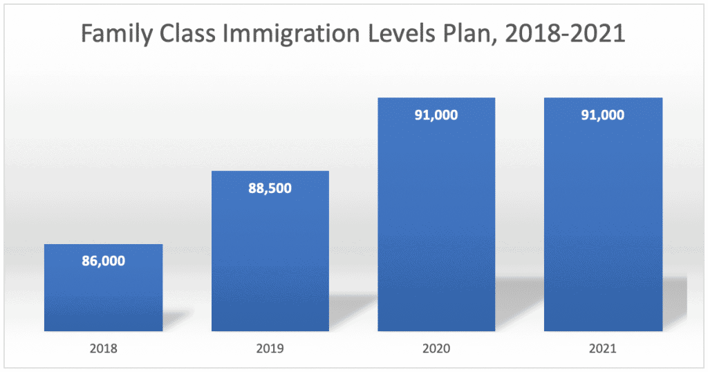 Family Class Immigration Levels Plan 2018-2021
